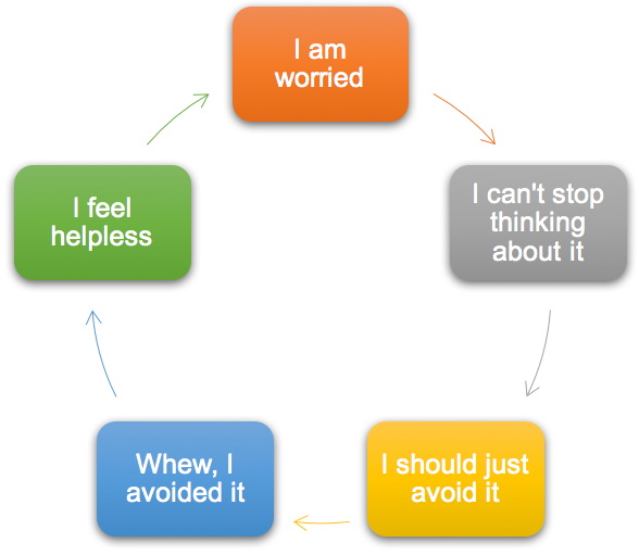 Anxiety Diagram2.png