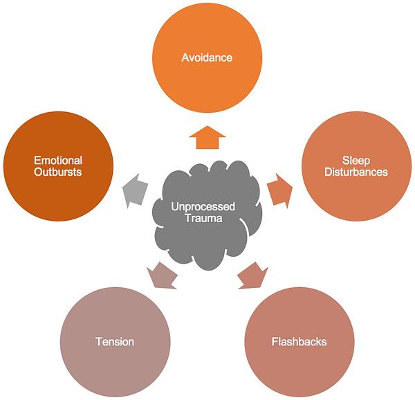 EMDR Diagram2.png