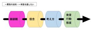 「一貫性の法則」イメージ