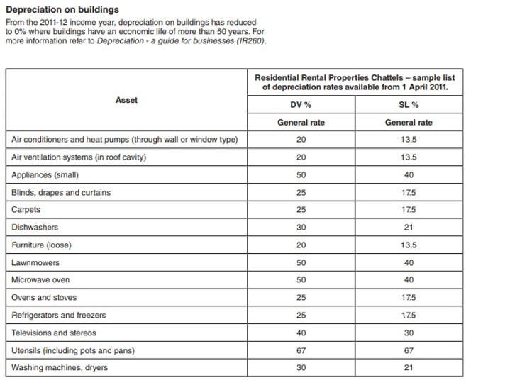 Depreciation on buildings and chattels, rental property