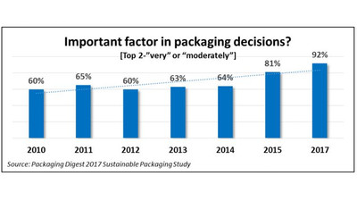 Sustainable packaging is more important than ever