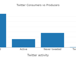 Twitter Consumer or Producer, Which Are You?