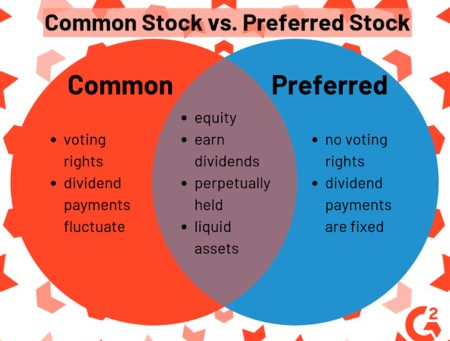Common Stock vs. Preferred Stock: What's the Difference?