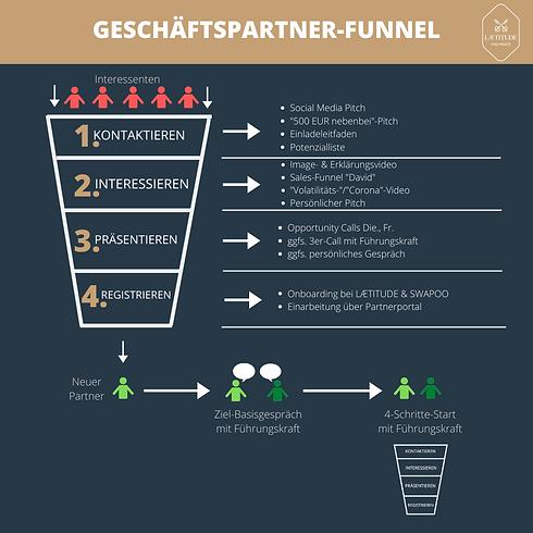 GESCHÄFTSPARTNER-FUNNEL.png