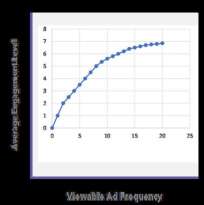 B2B Advertising Frequency