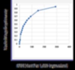 CPMI Graph