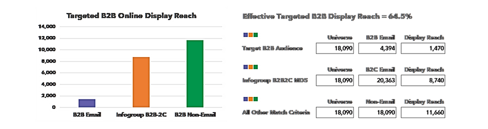 B2B2C Case Study Graph.png