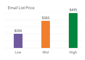 B2B Email List Prices