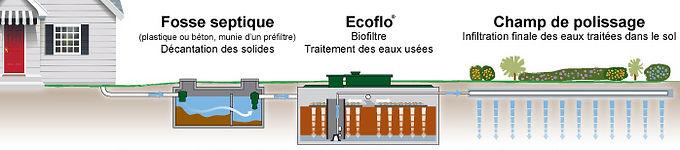 Système de traitement Ecoflo