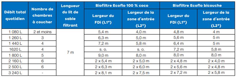 Eco filtre.PNG