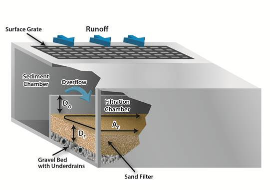 10_LID_StormwaterBMP_Particulate_Filtrat