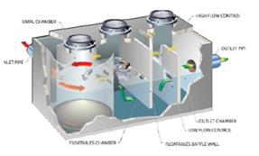 HydrodynamicSeparator3.png