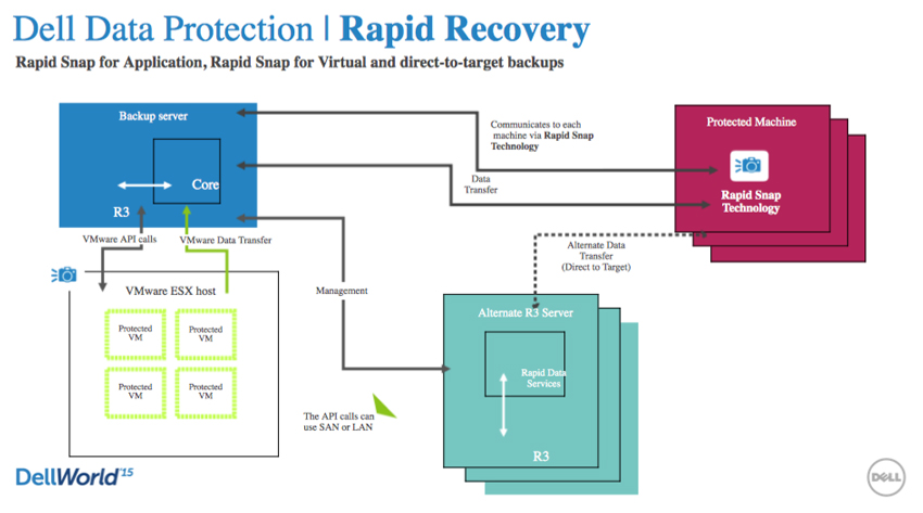 StorageReview-Dell-Data-Protection-Rapid-Recovery