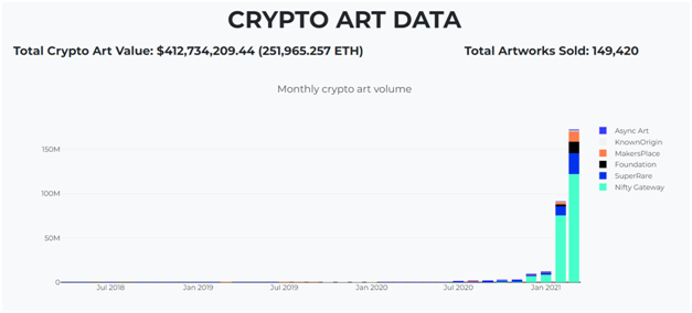 cryptoart data chart