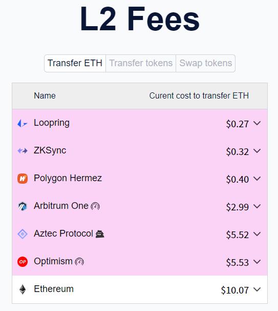 L2 Transaction Fees