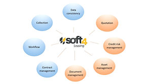 SOFT4Leasing Asset Finance & Leasing System in Cambodia