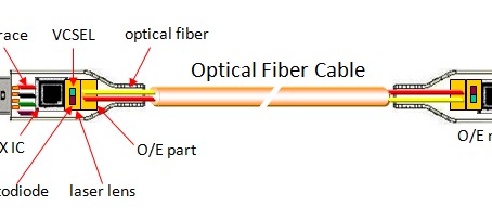 Application of Active Optical Fiber Cable (AOC) in the Industry