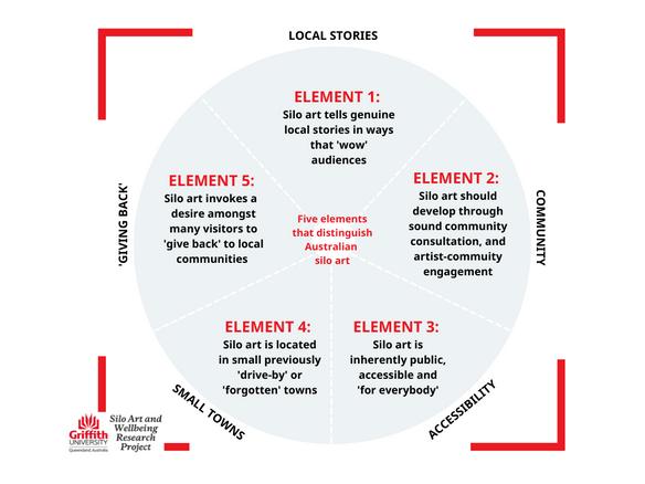 5 Defining Elements of Australian Silo Art
