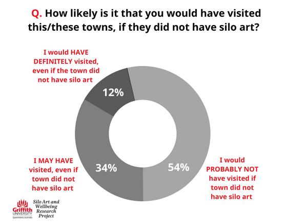 Survey result: Likelihood visit if didnt have silo art?