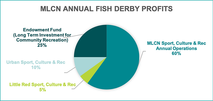 Fish Derby Profits.png