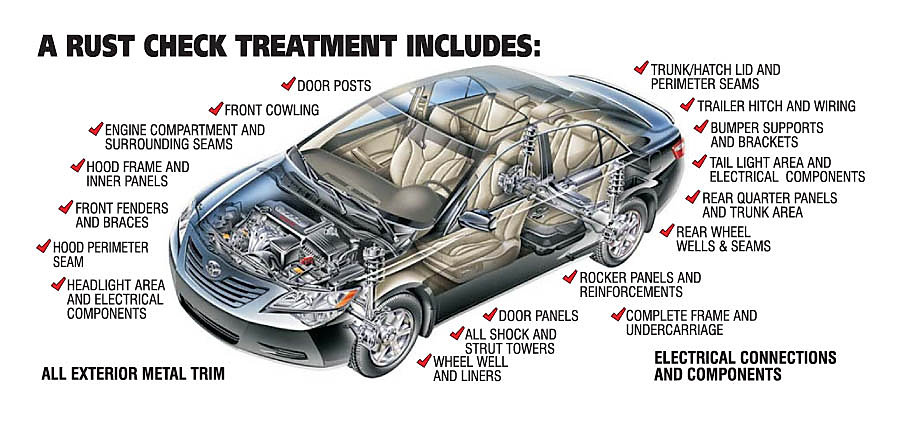 Rust Check Treatment Includes