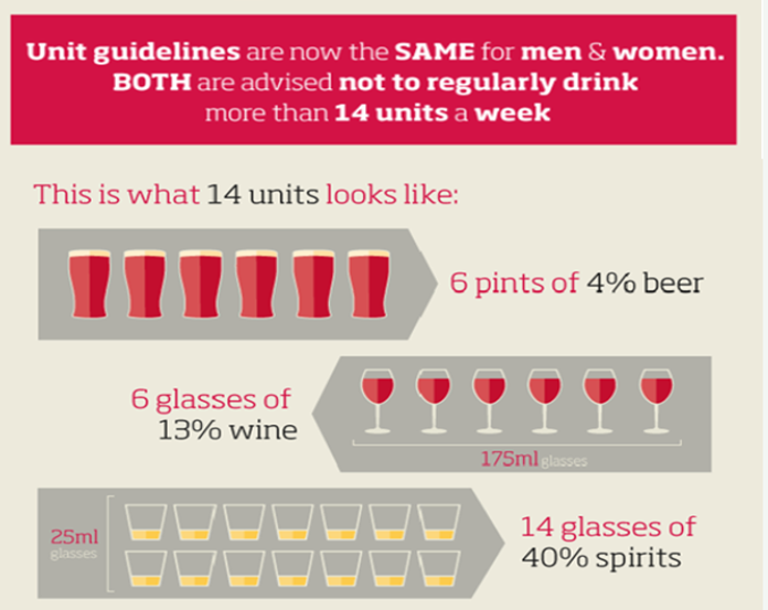 Healthy drinking guidelines