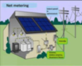 Net metering, energetska neodvisnost, sončne elektrarne, solarni moduli
