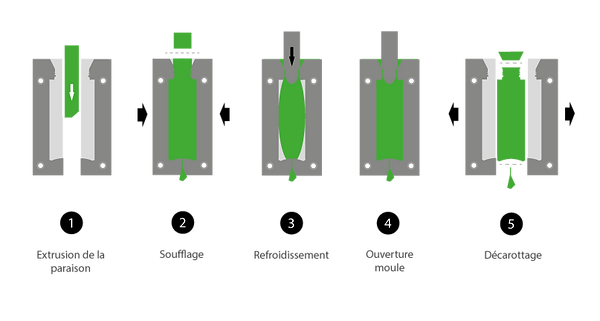 Schéma-extrusion-soufflage-FOODLINE.png