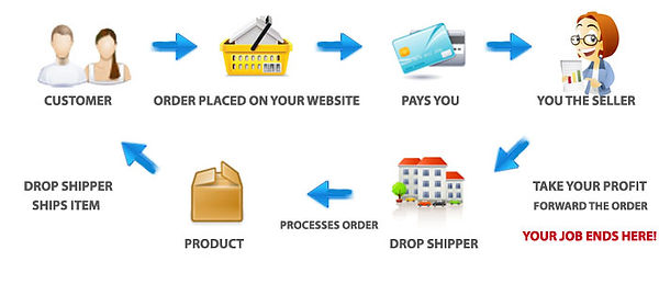 how-drop-shipping-works 52 Wonders Fulfi