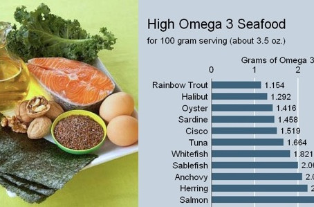 Get Healthy with Omega 3s