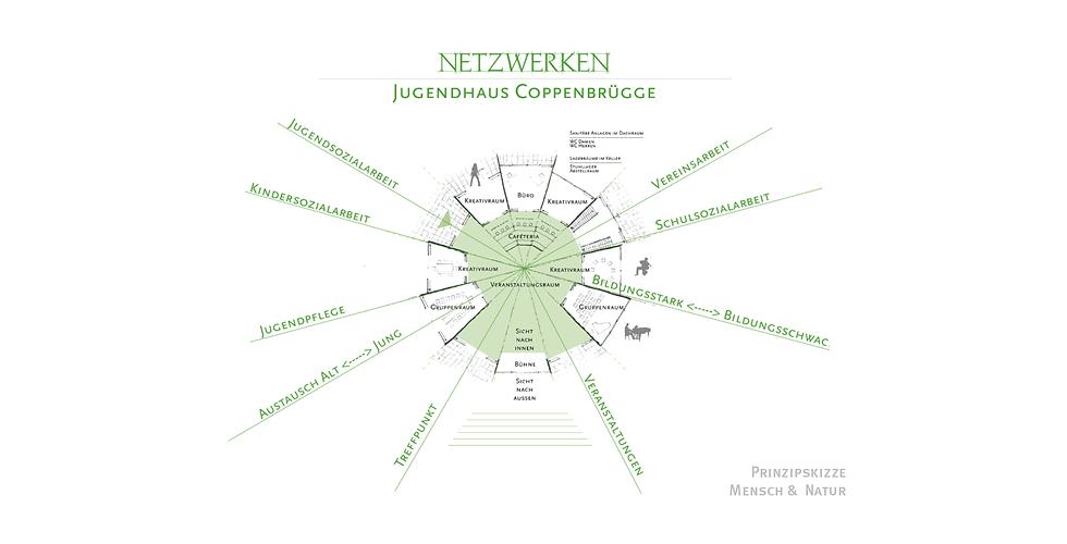 WILD_Netzwerken_Jugendhaus_Referenzen04.