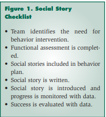 Social story checklist from Crozier & Sileo (2005