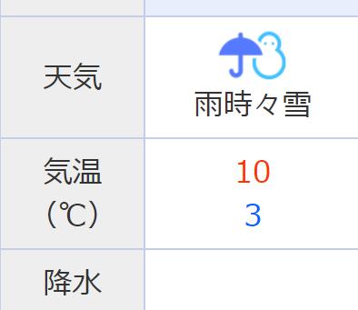 3/31 走行会は...