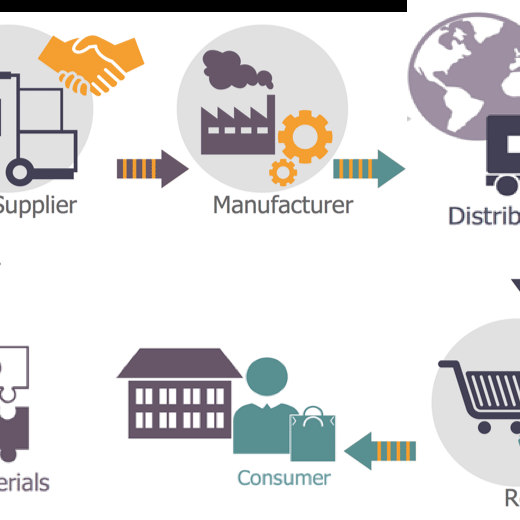 Innovations in Food Supply Chains