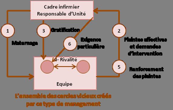 Etude systémique du management affectif