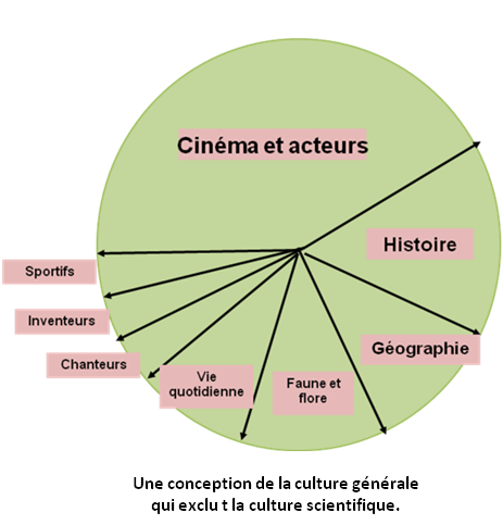 La culture scientifique mal aimée