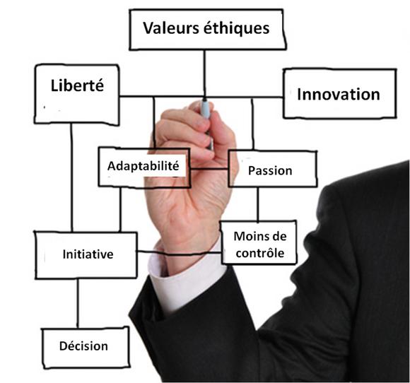La digitalisation des process RH  soutien innovant du leadership