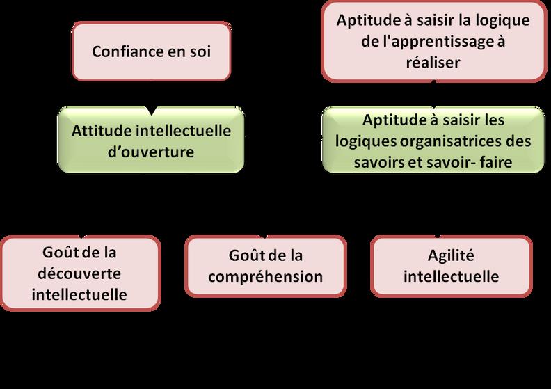 """La """"learnability"""""""