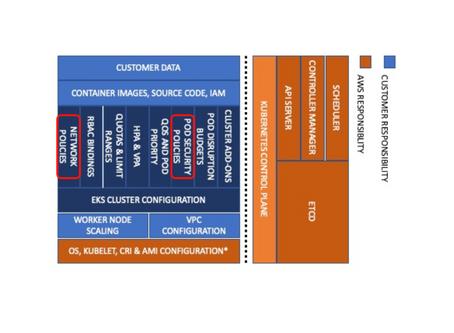 Shared Responsibility Model - AWS EKS