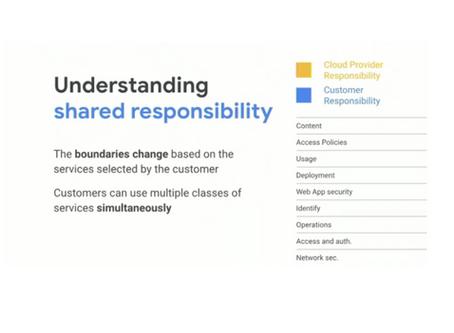 Shared responsibility Model - Google Cloud GKE