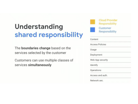 Shared responsibility Model - Google Cloud GKE