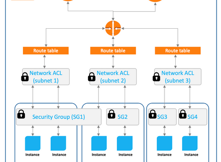 Complexities of AWS Security Groups in a Container World