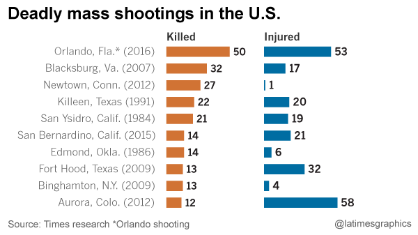 most deadly shootings are done by mentally ill people