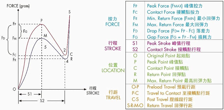 force-strok-curve-of-rubber-keypad-1.jpg