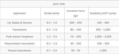 info_of_key_force_and_stroke.png
