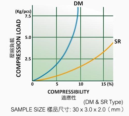 Compression-Curves-DM-SR.jpg