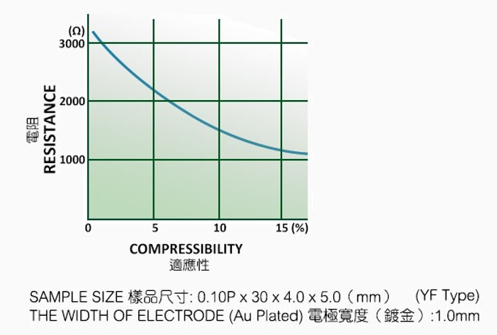Compression-Curves-YF.jpg