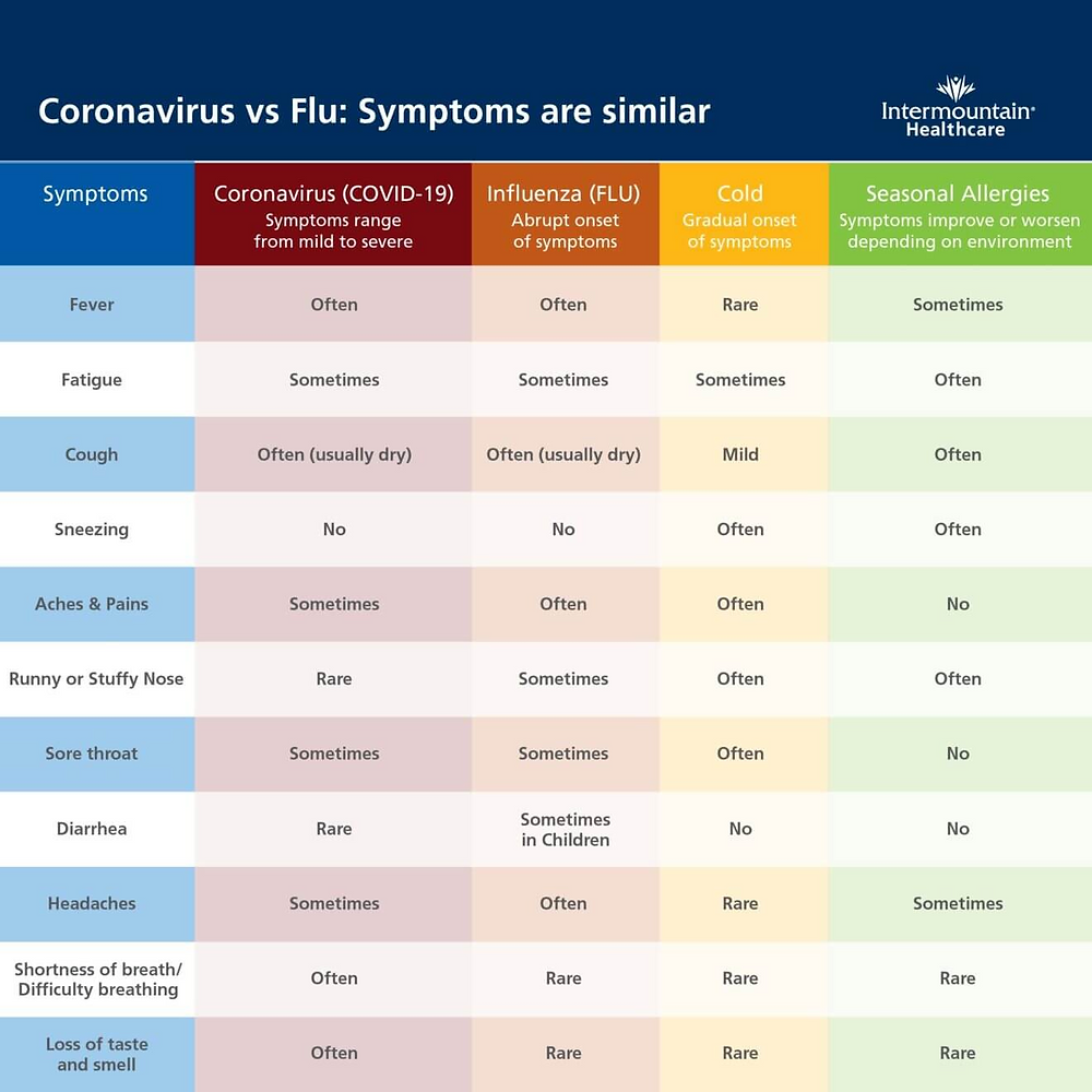 Know the symptoms for COVID-19 vs Flu