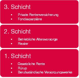 Altersvorsorge Schichten Marscheider.png