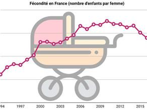 Regard chrétien sur le paradoxe français : fort désir d'enfant mais fécondité en chute
